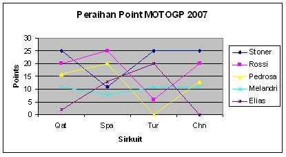 grafik motoGP 2007