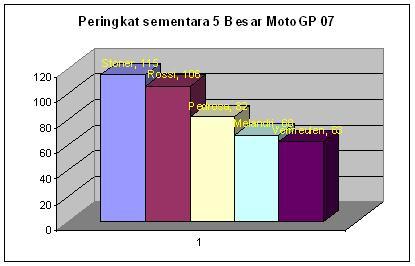 Posisi 5 Besar sementara Moto GP 07