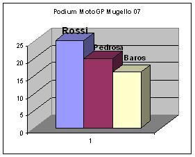 podium mugello